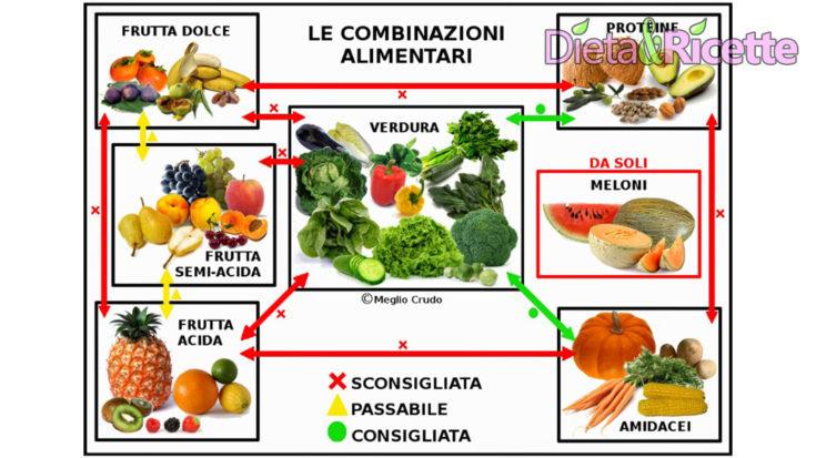 Combinazioni alimentari Schema